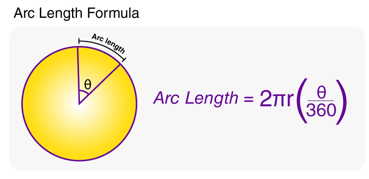 How to Find Arc Length